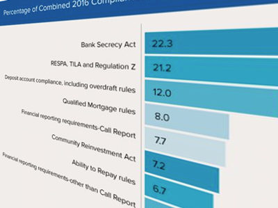 Compliance Costs Are Too Darn High! (In Case You Didn't Know)